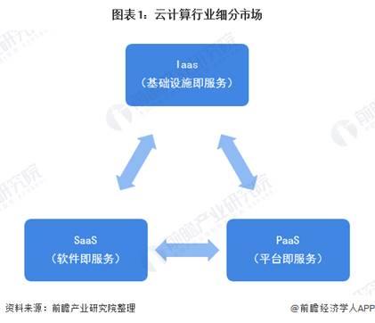 2020年中国云计算行业市场发展现状分析 SaaS市场发展潜力巨大