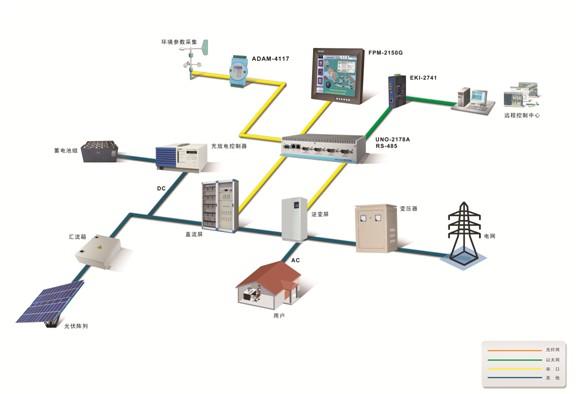 研华webop-2070t在光伏电站远程监控上的应用