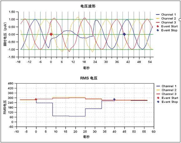 电能质量对生产制造可靠性的影响