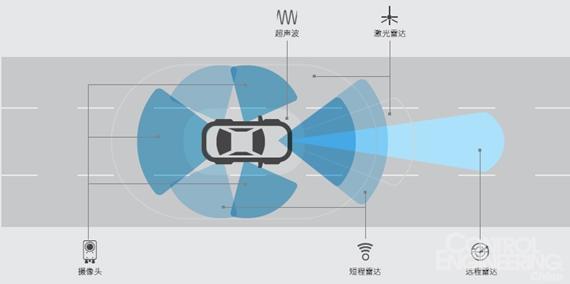 基于傳感器融合的ADAS硬件在環測試
