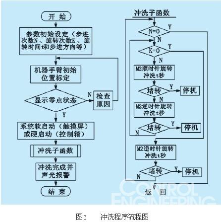 交流电机速度调节控制电路图及梯形图