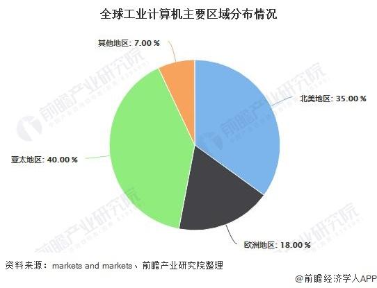 2020年全球工业计算机行业市场现状及发展前景分析 2025年市场规模将近60亿美元