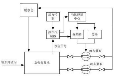 英威腾chh100高压变频器实现电力行业调速改造