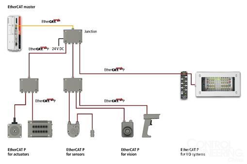 EtherCAT P 为整个现场层提供了一个高效的单电缆解决方案   给设备直接供电,拓扑结构灵活   EtherCAT P 的拓扑结构与工程师们非常熟悉的 EtherCAT 的拓扑结构完全一样,在选择上也一样很灵活。线型、树型和星型拓扑结构可以自由组合,以实现最经济高效的系统布局。与传统的 Power over Ethernet(PoE)不同,EtherCAT-P 用户也可以通过一台馈电设备级联。EtherCAT P 设备的级联仅受电压跌落限制,但这可以通过添加馈电点的方式弥补。   对于构建定制