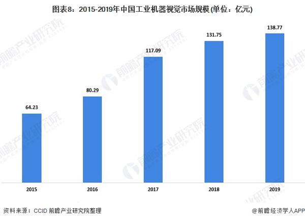 2020年中國工業機器視覺行業市場現狀與發展前景分析