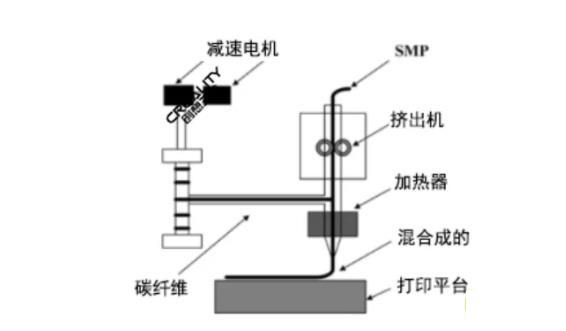 3D打印机的发展前景