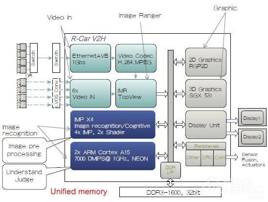 基于sh7766的硬件架构,两种标定模式:全自动标定模式和精准标定模式
