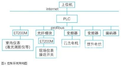 plc和变频器在锌电解行车中的应用