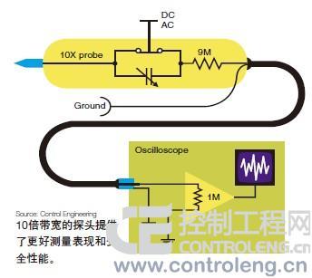 示波器探头电路图; 示波器探测原理分析;;;