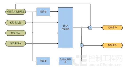 wpcs风力发电机组控制系统软件的结构框图