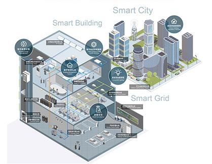 回顾2019、展望2020,影响楼宇自动化产业的五大趋势为何?