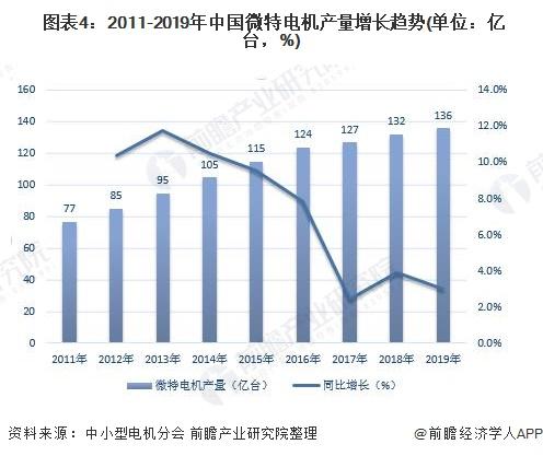 2020年中國電機行業發展現狀與市場前景分析 下游市場需求依然旺盛