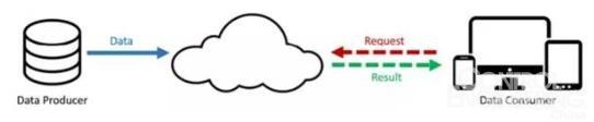 图1 云计算的范式