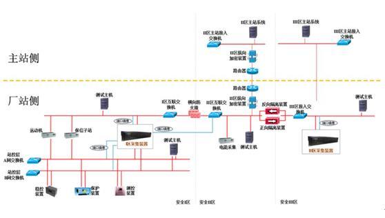 研祥行业整机在电力监控系统网络安全态势感知系统中的应用
