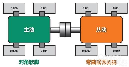 通过检测和纠正软脚实现正确的电机对准