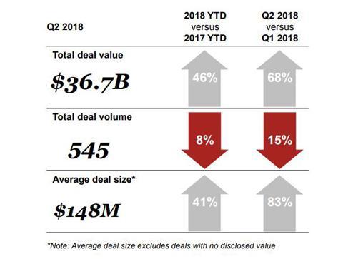 普华永道:2018年Q2全球工业制造业并购达367亿美元