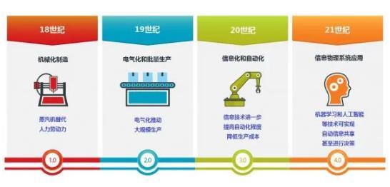 """""""工业4.0之父""""畅想:工业4.0的下一个十年"""