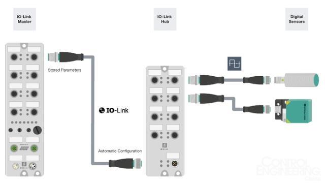 I/O Hubs 通过 IO-Link通信的高效集成二进制传感器