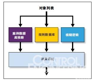 人工智能技术优化传感器系统