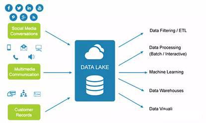 数据湖和大数据分析