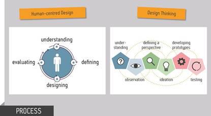 人性化技术和设计思维