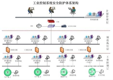 《工业过程测量,控制和自动化网络与系统信息安全》