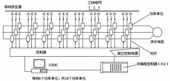图1变频调速系统的结构   JD-BP37系列高压变频调速系统的结构见图1,由移相变压器、功率单元和控制器组成。6KV/1800KW变频器共有24个功率单元,每8个功率单元串联构成一相。   2.1功率单元电路