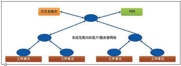 基于IIoT的通信标准在制造业中的未来