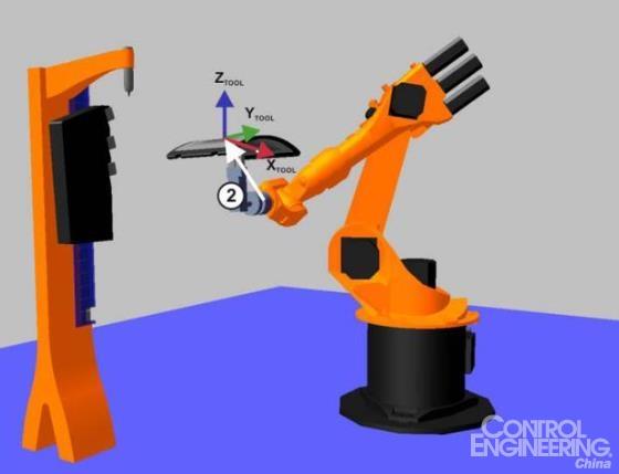 工业机器人引导的工件测量