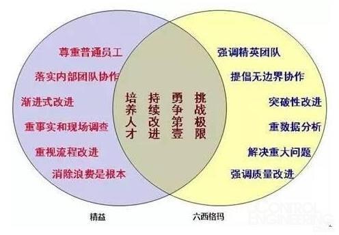 """中国版""""工业4.0""""与企业精益管理的思维"""