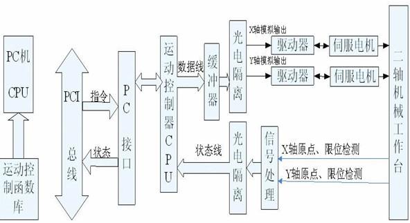 ,利用它开发是最支持也是最方便的。作为一种图形化编程语言,它和其他高级语言一样,提供各种循环和结构,以虚拟仪器vi (virtual instrument)的形式代替其他语言的函数功能,ni专门为用户提供了运动控制的vi-ni-motion,用户利用labview技术编写图形程序可以方便的实现调用,同时也便于设计友好的人机界面,便于人机交互和管理。系统的程序结构模块如图3所示,除了主体的运动控制程序外,还包括初始化、与pc实时数据交互、系统保护、状态监测等部分。labview内置了便于应用tcp/ip、a