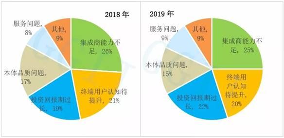 2020年中國工業機器人系統集成行業調研