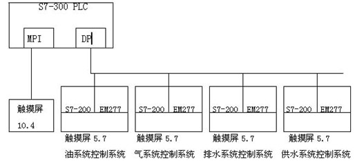 公用设备LCU系统   四、项目运行   本系统今年7月在河北青银高速排水泵站投运,运行良好,深受用户好评。   五、应用体会   西门子公司自动化产品功能强大,尤其通讯功能强大,在组网通讯方面比较容易,如组建PROFIBUS网、工业以太网、无线通讯网等,便于设计产品与第三方或调度接口,稳定性也不错。   [作者简介]郝朝阳,1975年出生,2000年毕业于太原理工大学电气与动力工程学院电气技术专业,至今一直在泰开电气集团山东泰开自动化有限公司(原鲁能泰山自动化研究所)工作,2005年被聘为产品研发