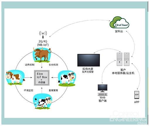 """智慧畜牧IoT:传统牧场智能化升级的""""神器"""""""