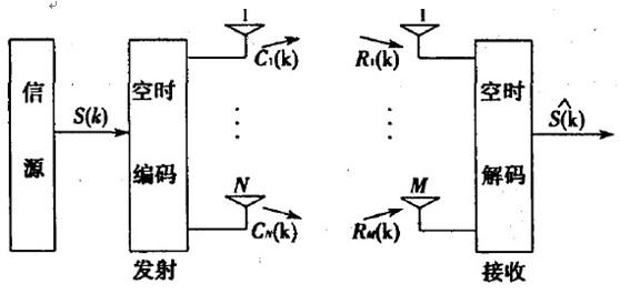 图1 MIMO系统的原理图   特别是,这N个子流同时发送到信道,各发射信号占用同一频带,因而并未增加带宽。若各发射接收天线间的通道响应独立,则多入多出系统可以创造多个并行空间信道。通过这些并行空间信道独立地传输信息,数据率必然可以提高。   MIMO 将多径无线信道与发射、接收视为一个整体进行优化, 从而实现高的通信容量和频谱利用率。这是一种近于最优的空域时域联合的分集和干扰对消处理。   MIMO通信技术包括以下领域:   空分复用(Spatial Multiplexing):工作在MIMO天线配置