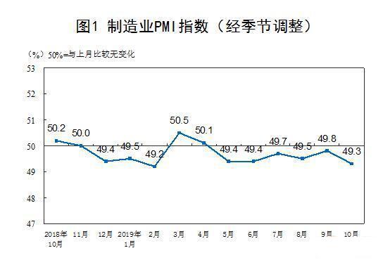 10月制造業PMI回落 非制造業總體保持擴張態勢