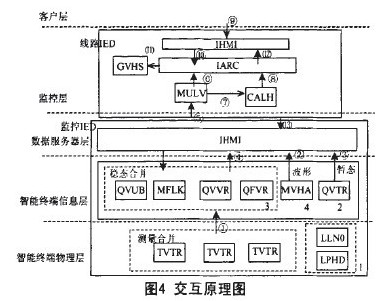 scada系统