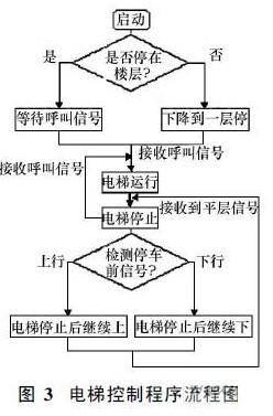 基于plc的电梯控制系统的设计与实现