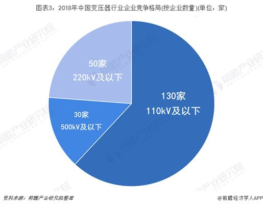 2019年中國變壓器行業發展現狀及發展趨勢 2024年將超5400億