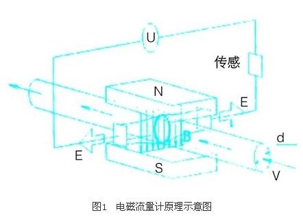 电磁流量计在化工中的应用