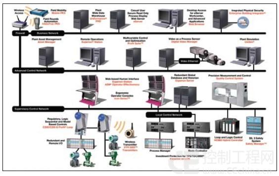 全球dcs产品市场分析(中)