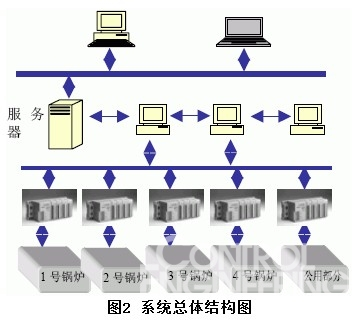 mcgs组态软件设计及其应用