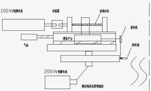 cn,该系统采用2套伺服电机控制,而每套伺服电机间均有数据交换,且数据