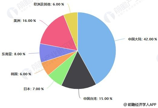 中国半导体行业分析:预计2019年销售额有望引领全球发展