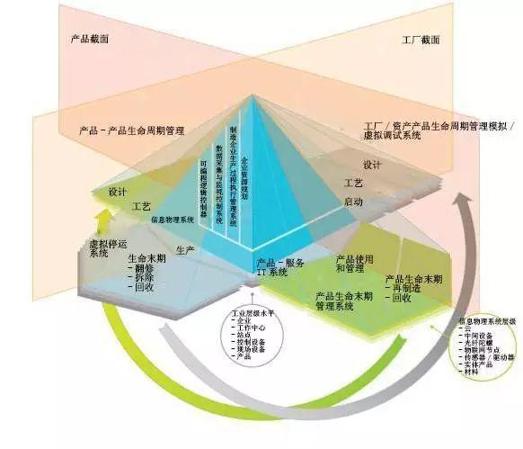 自动化金字塔结构图(企业系统与控制系统集成国际标准isa95)因此