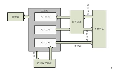 下拉匹配;各类开关常开,常闭触点匹配;模拟,数字,脉冲电平电压调制;信