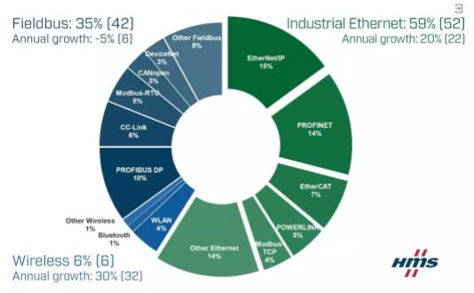 HMS 发布 2019 工业网络市场分析