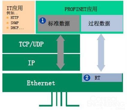 如何在实践中有效应用工业以太网总线标准PROFINET