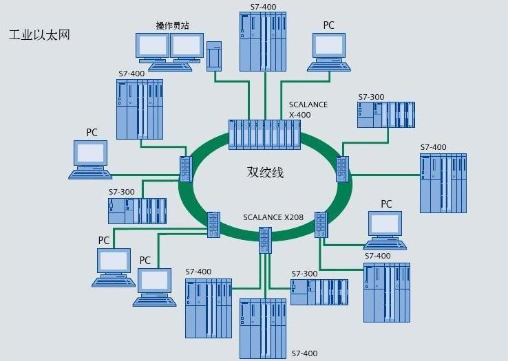管理vs.非管理型工业以太网交换机