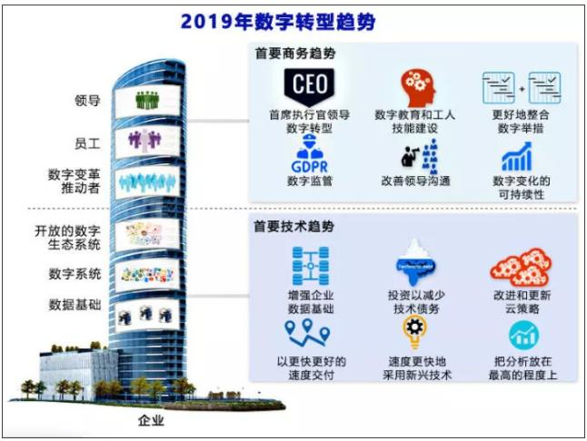 2019年数字化转型的12大趋势,CEO登上C位